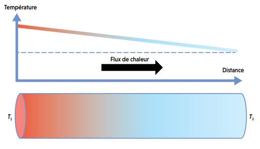 Loi-de-Fourier.png