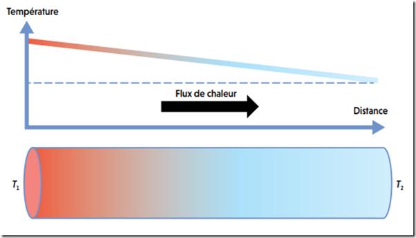 Loi de Fourier