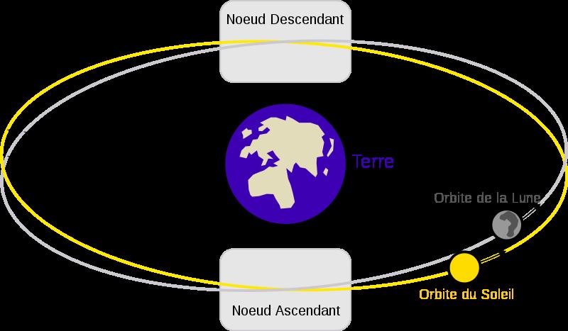 800px-Lunar_eclipse_diagram-fr