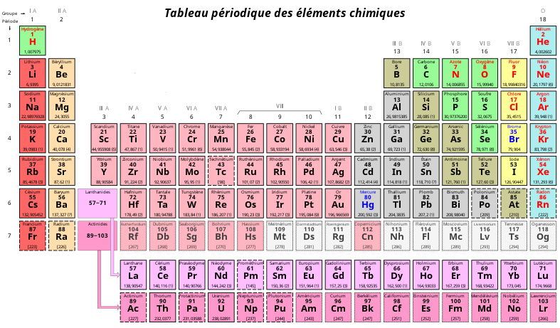 800px-Tableau_périodique_des_éléments-copie-1