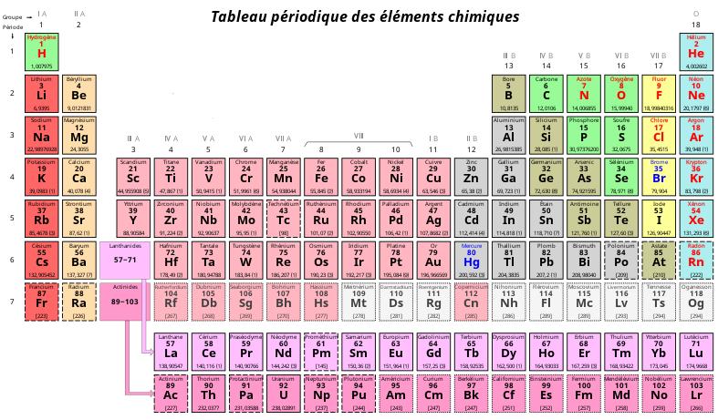 800px-Tableau_périodique_des_éléments-copie